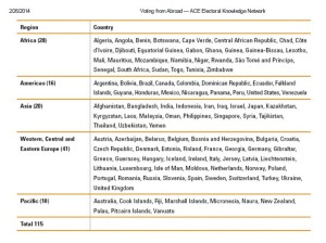 Countries endorsed voting right